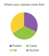 Caloriepiechart