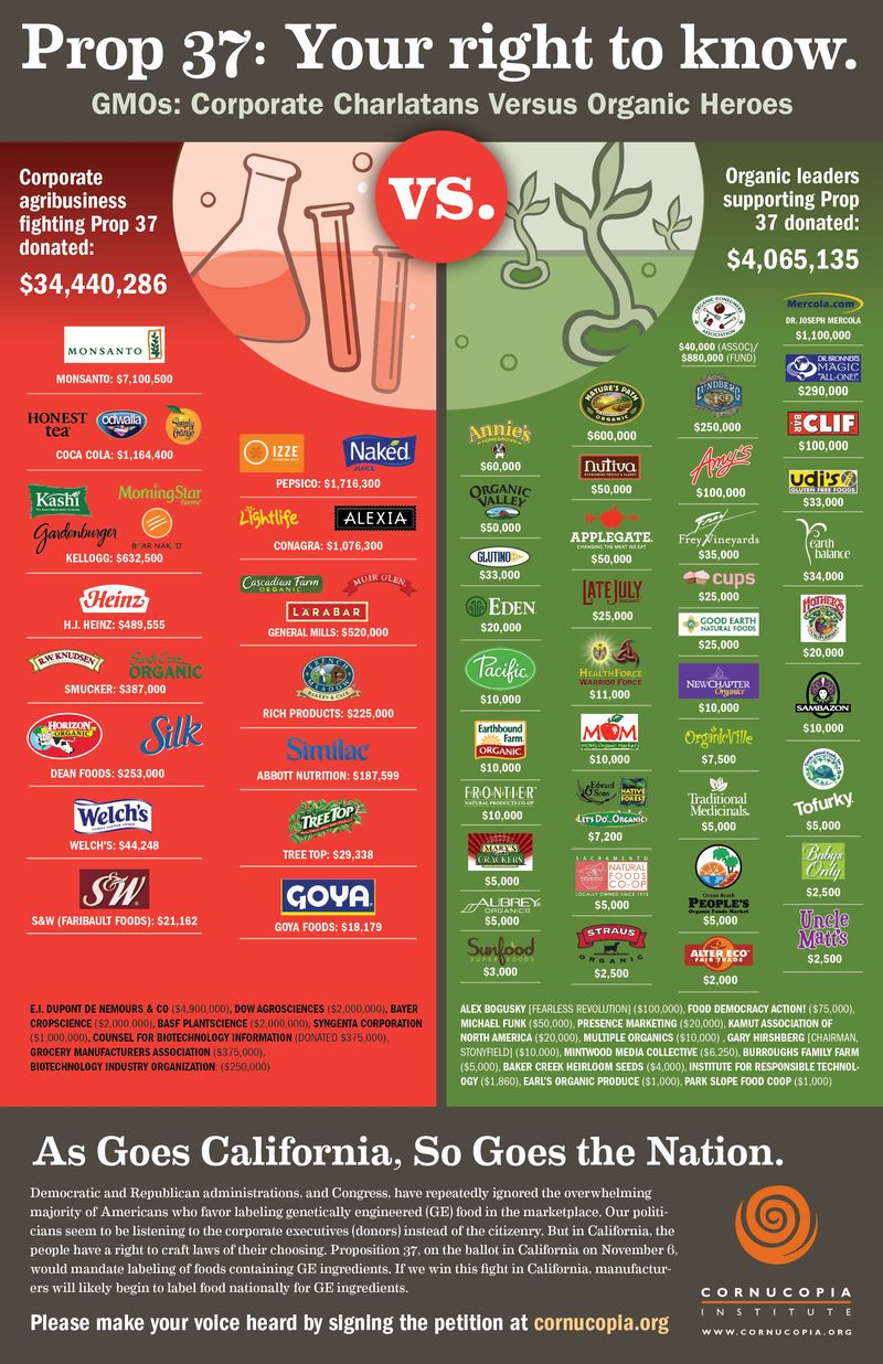 Prop 37 companies support